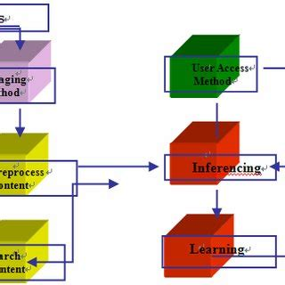 Research paper on graphical user interface